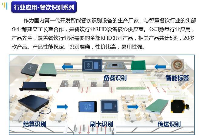 高頻RFID閱讀器生產