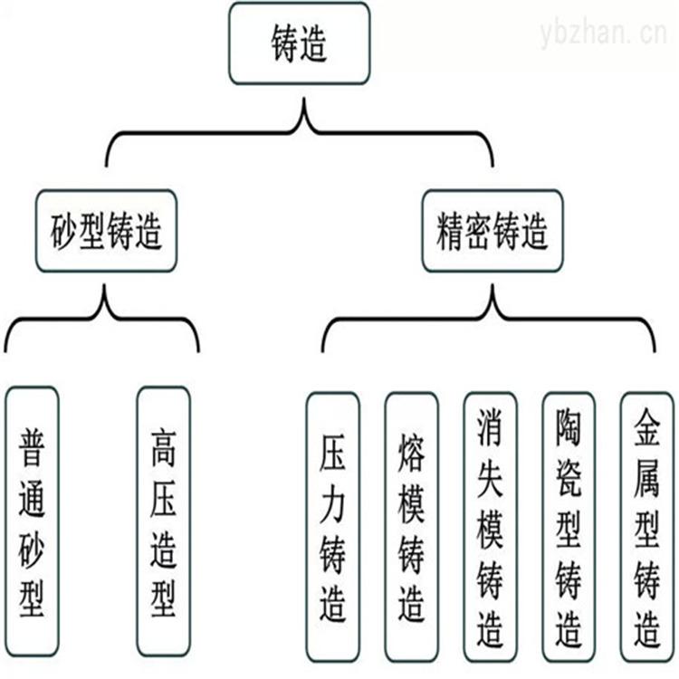 灵丘5Cr28Ni48W5双层料框生产厂家