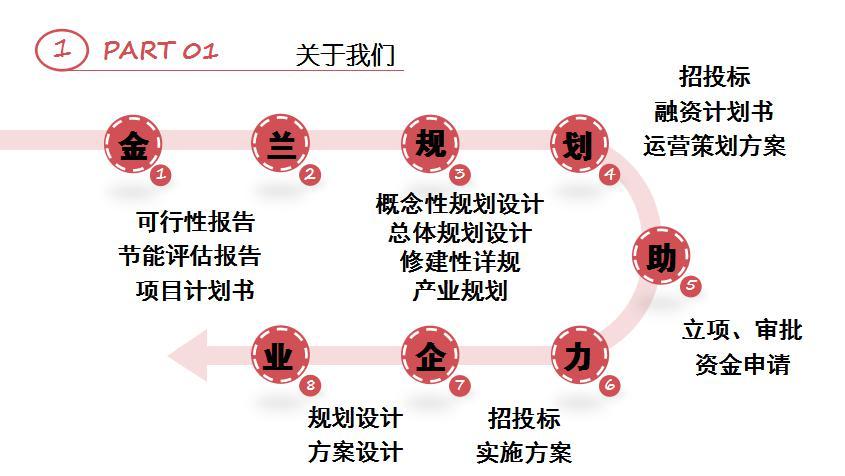 桂林专家写批地可研报告