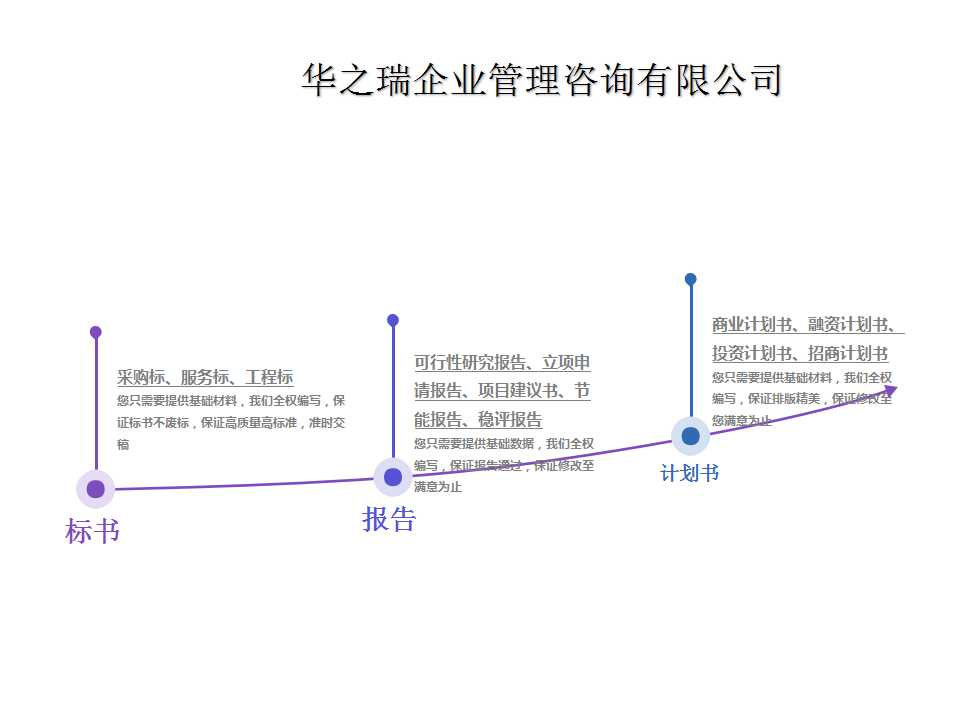 丽江做可研报告,后期包修改-电子标书上传及开标