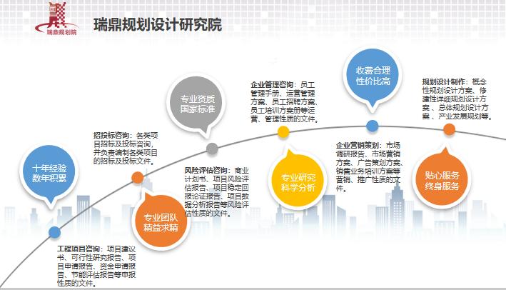 朔州市规划设计多少钱