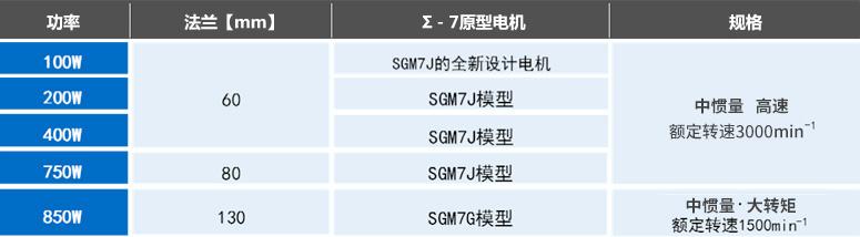 特惠庫存JAPMC-CM2302-E JAPMC-CM2303-E