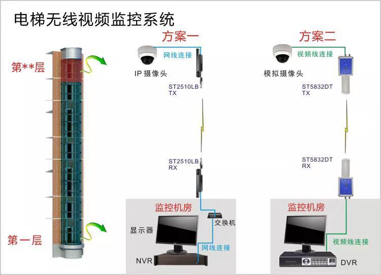 广州松洲实验室视频监控安装