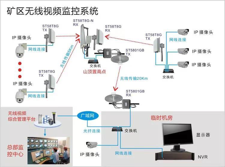 广州龙洞小区视频监控安装