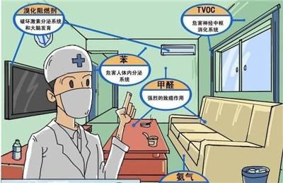 开化县除甲醛招商联系方式-优质服务
