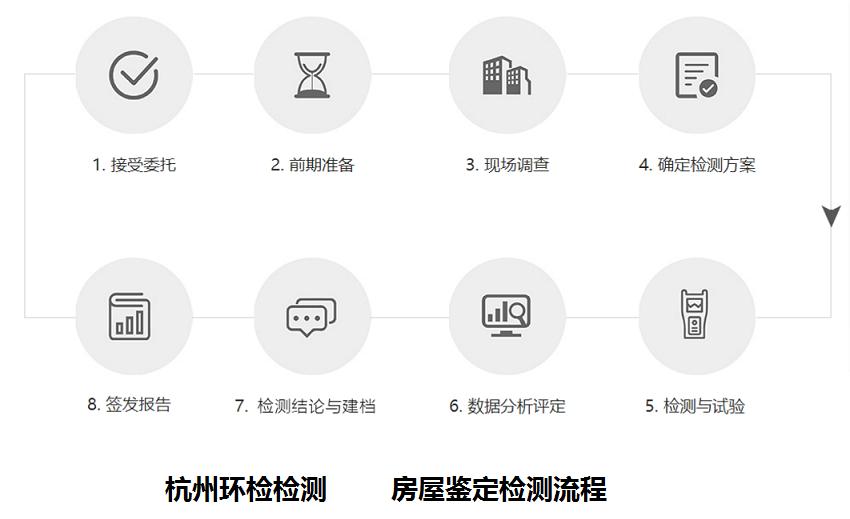 2021江山房屋质量鉴定公司24H服务