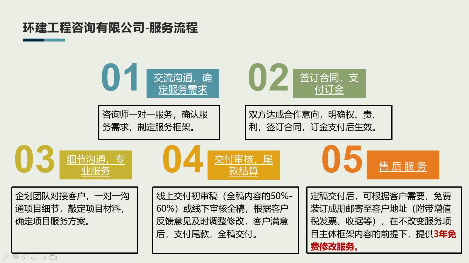 陇南做项目策划书-企业融资案例