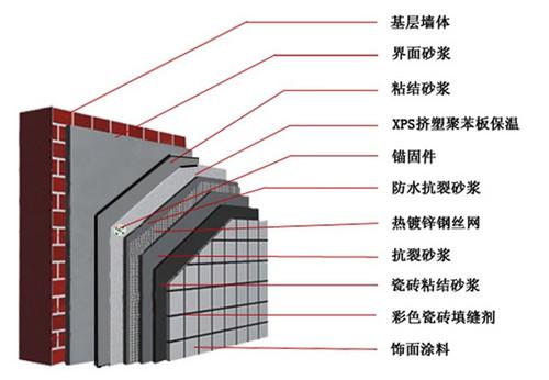 义乌市老旧建筑改造价格