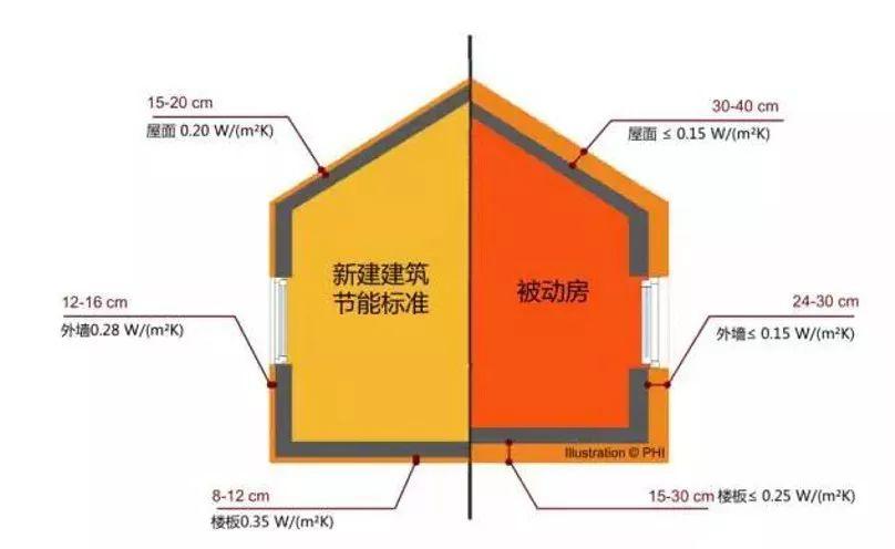 新沂市节能房--会呼吸的房子
