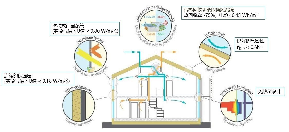 盐城市装配式被动房--无需传统空调