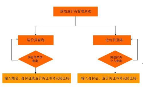 丽江市如何成为一个专业的造价员怎么考报考条件有哪些