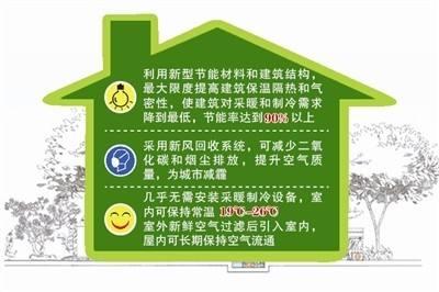 黄浦区城建被动房费用