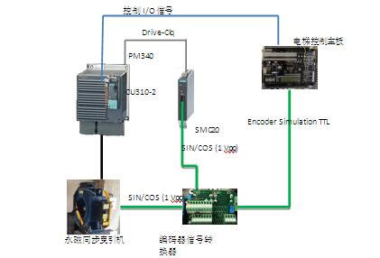 现货特惠802DSL 6FC5370-0AA00-2AA1