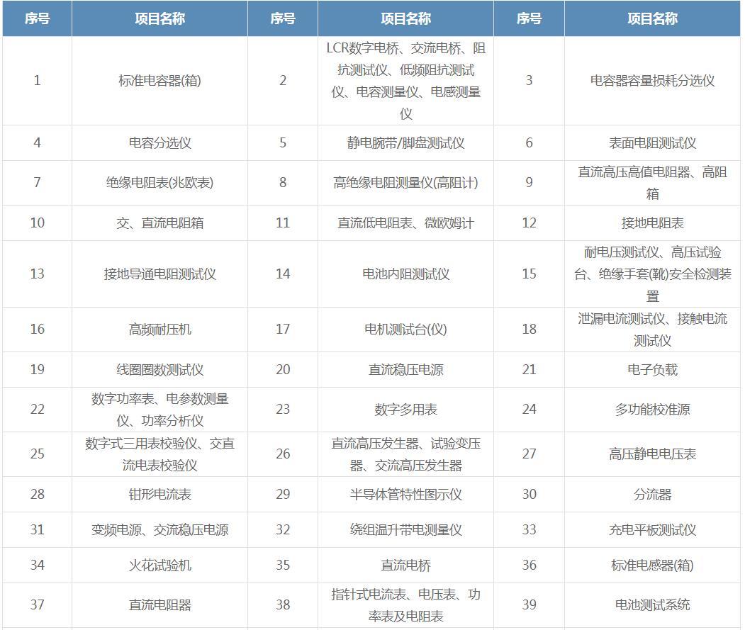 中山市报警器-测量设备计量检测检测报告