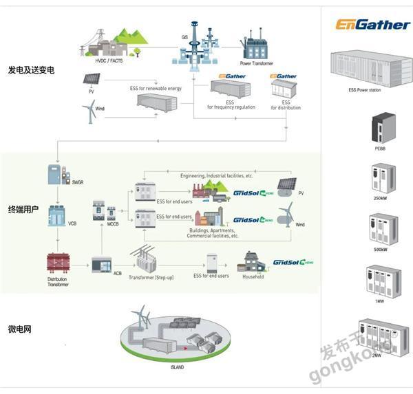 回收并供应CSL-38-40010