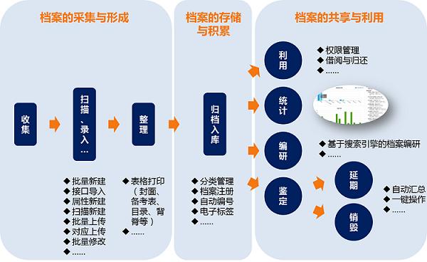 腾冲/智能档案馆规划