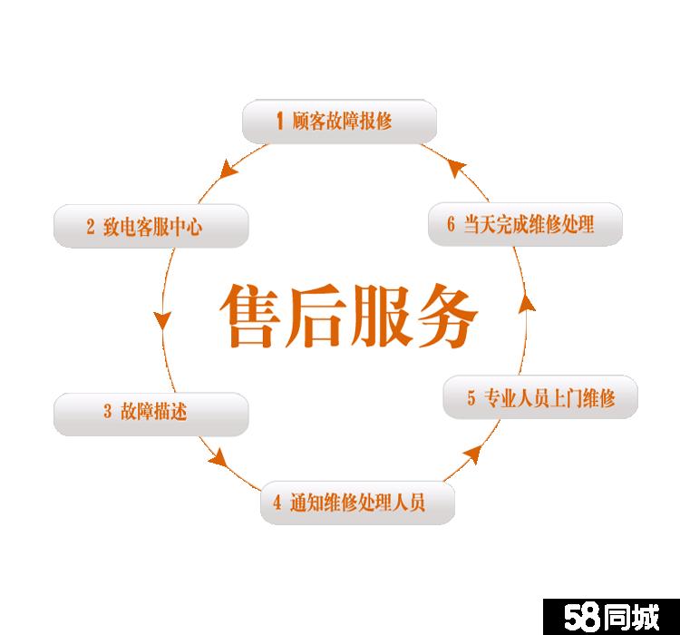 温州市新科空调售后服务——全国统一服务热线