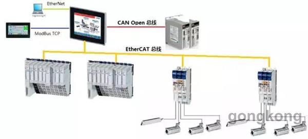 现货特价CIMR-HB4A0006 CIMR-HB4A0015