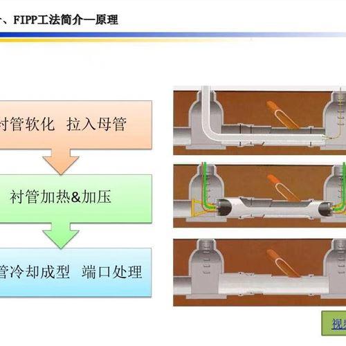 蚌埠非开挖紫外光固化修复多少钱一米