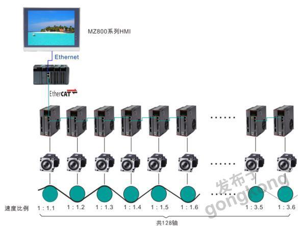 特惠库存100A/600V/7U 7MBP150RA(RF)060