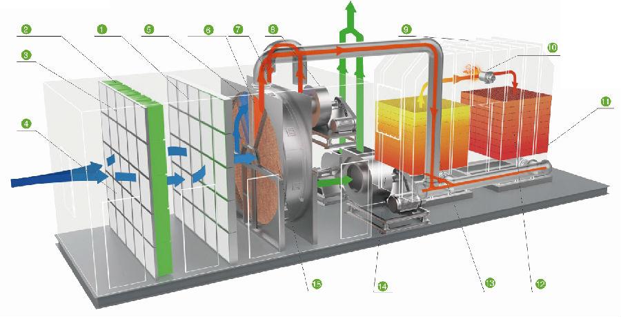 垦利低温等离子联系方式