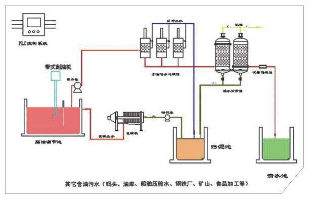 漳州市东山县废水处理设备怎么安装