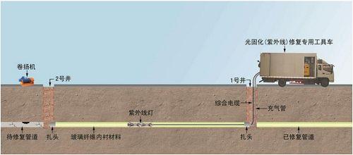 惠州惠东新型热塑成型非开挖管道修复多少钱
