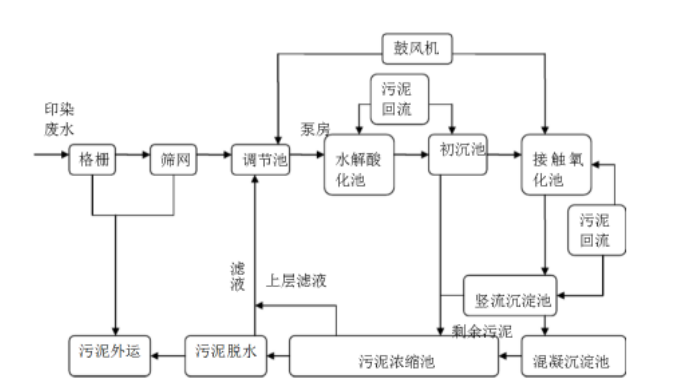 湖南省常德市污水处理一体化设备案例查看