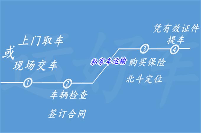 从北京通州区到北海轿车托运需要多少钱