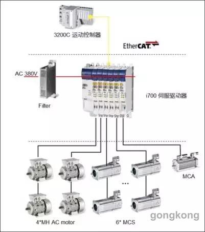 特惠库存CM2C40F-100 CM2E25-50
