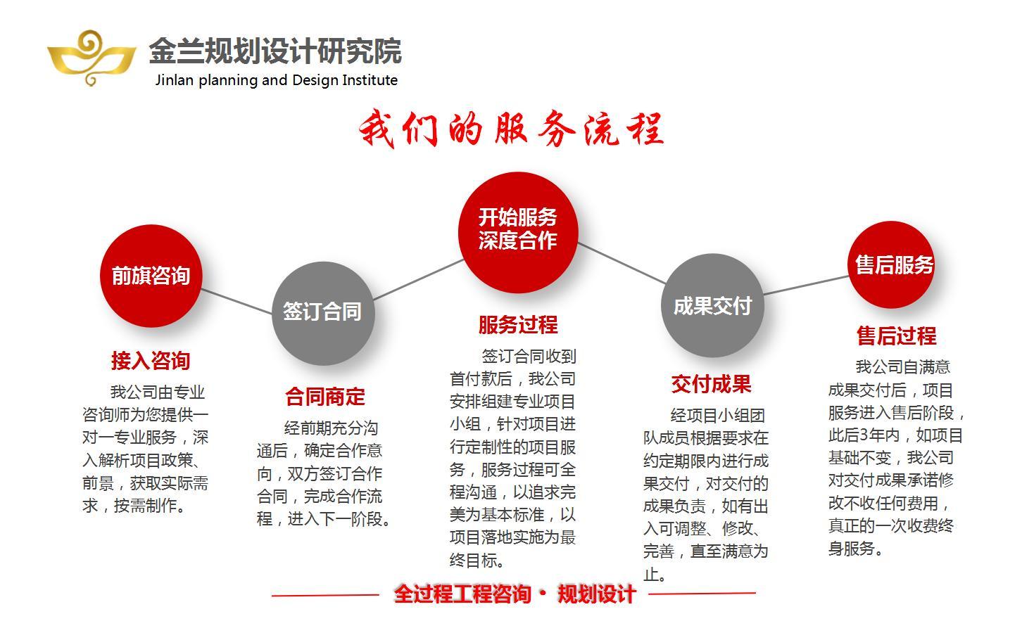 2021年#腾冲代做简版可行性报告公司#修改