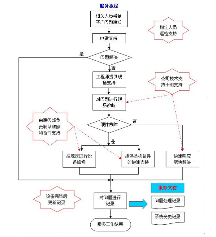 大川防盗门维修服务电话—(7X24小时)客服中心