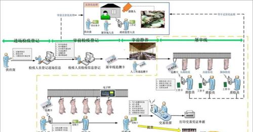 安阳殷都屠宰厂称重软件公司