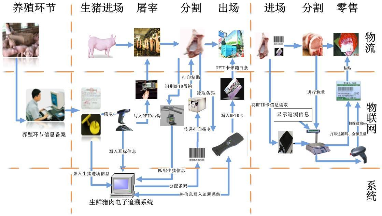 聊城东阿屠宰场生猪自动称重系统公司