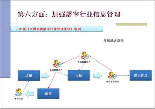 山西晋中屠宰企业分销管理系统公司