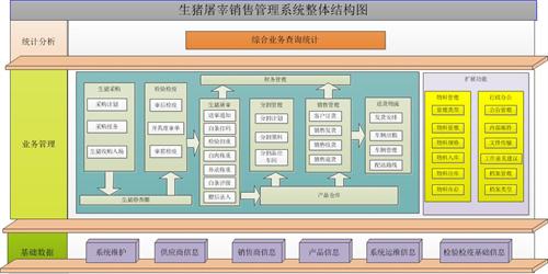 安庆大观屠宰厂称重软件供应