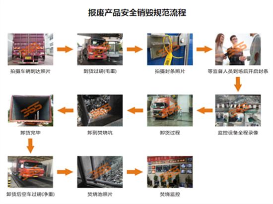 上门-中山港口镇IC销毁公司步骤说明